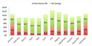 how expensive are solar panels. Wonderful Panels How Much You Can Save With Solar With Expensive Are Solar Panels