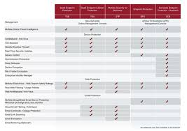Mcafee Saas Endpoint Vs Mcafee Complete Endpoint Protection