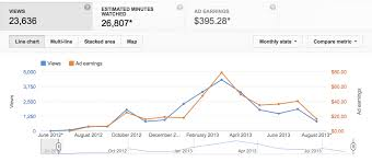 Youtube Followers Chart How To Make Money On Youtube Complete Video Monetization Guide