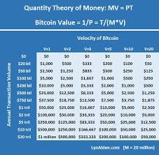 The current coinmarketcap ranking is #9, with a live market cap of $24,655,682,524 usd. How To Value Bitcoin And Other Cryptocurrencies