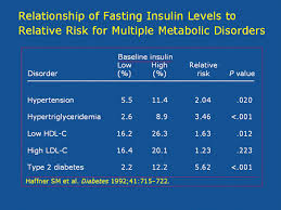Fasting Insulin Rogue Health And Fitness