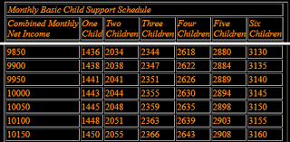California Child Support Percentage Chart Systematic Child Support Calculation Chart 2019