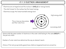 C1 1.1 ATOMS, ELEMENTS & COMPOUNDS All substances are made of ...