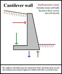 Small Picture Types of Retaining Walls Geo Tech Foundation