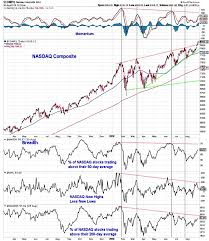 30 Day Stock Market Chart U S Equities Market Outlook Wheres The Oomph For Stocks