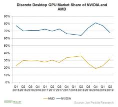 Amd Gains Significant Gpu Market Share From Nvidia Market
