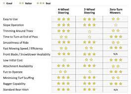John Deere Lawn Tractor Comparison Chart Four Wheel Steer Model D G Equipment Mason Michigan