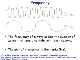 Amplitude Of Visible Light Introduction To Waves Key Words Amplitude Frequency