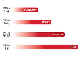 Ashrae Merv Rating Chart What Is Air Filter Efficiency Aaf International