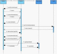 uml diagrams for hospital management system   programs and notes    sequence diagram test  amp  operation hospital management