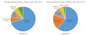 Student Loan Debt Chart 2015 Fico Research Average Us Student Loan Debt Doubled In 10 Years