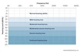 Hearing Chart Degrees Of Hearing Loss