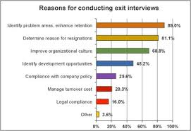 Exit Interview Checklist Exit Interview Paper College Paper Sample 1648 Words Rtessaypmxz
