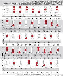 Reasonable English Horn Fingering Chart 2019