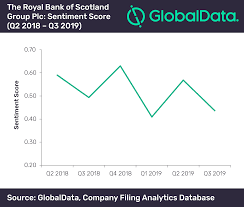 Rbs Share Chart Sentiment Slips As Royal Bank Of Scotland Suffers Loss In Q3