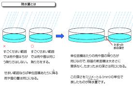 降水 量 と は