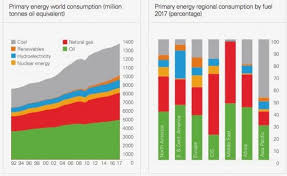 Oil Consumption Chart Bp Report Shows Global Oil And Natural Gas Consumption Grew