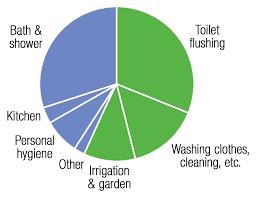 Purewater Llc Rainwater Harvesting Corporate Commercial