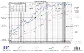 Reading Stock Market Chart Analysis Securities Research