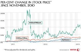 Air Force Cola Chart Should Coke And Pepsi Be Worried About Sodastream The New