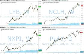 Nxpi Stock Quote Nxpi Stock Quote QUOTES OF THE DAY 10