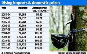 Why Rubber Prices Have Plunged The Hindu Businessline