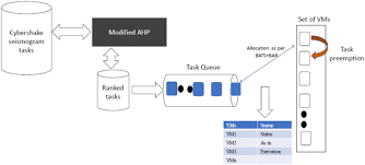 Task Scheduling And Resource Allocation In Cloud Computing