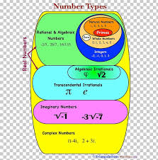 Real Numbers Venn Diagram Worksheet Venn Diagram Real Number Chart Png Clipart Algebraic