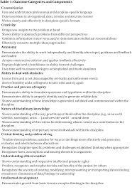 example admissions essay job skills