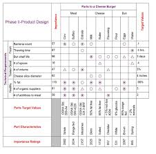 House Of Quality Chart Quality Function Deployment Qfd Applying The Voice Of The