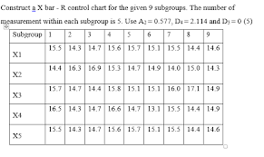 A2 Control Chart Solved Construct A X Bar R Control Chart For The Given