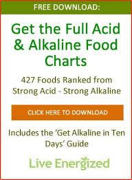 Best Alkaline Food Chart Live Energized Alkaline Diet Guides Training Alkaline