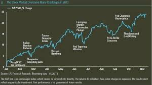Cyprus Stock Market Chart Stock Market Challenges Of 2013 Chart