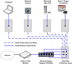 17 best images about home theatre room theater how to install an ethernet jack for a home network fishing cable