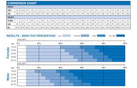 Body Fat Conversion Chart How To Calculate Body Fat Percentage Chart Detailed Body Fat