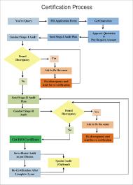 Procedure For Certification