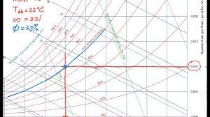 How To Use Psychrometric Chart Psychrometric Chart Basics