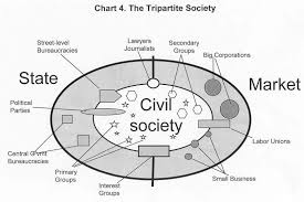 civil society an essay ias our dream civil society an essay