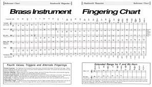 Valve Trombone Finger Chart Treble Clef 47 Clean All Trumpet Finger Chart Upper Register