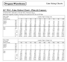 Btu Gas Line Size Chart Copper Gas Line Sizing 2bedroom Co