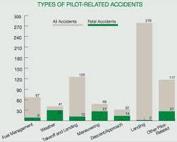 Performance Margins Aviation Safety