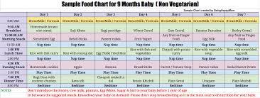 Food Chart For 7 Months Baby Www Bedowntowndaytona Com
