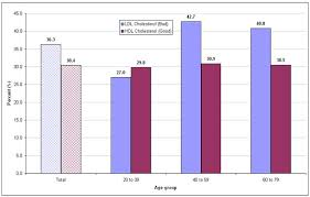 Cholesterol Level Chart Or Table Heart Health And Cholesterol Levels Of Canadians 2007 To 2009