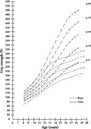 Height Chart Reference Reference Chart Of Grip Strength For Boys And Girls Height