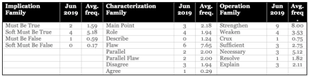 A Look At The June 2019 Lsat Blueprint Lsat Blog