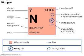 Liquid Nitrogen Gas Conversion Chart Nitrogen Facts Definition Uses Properties Discovery
