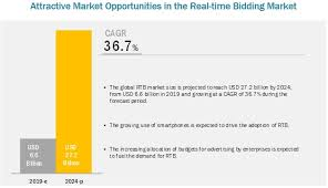 Real Time Bidding Rtb Market By Ad Format Rtb Image