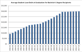 Student Loan Debt Chart 2015 Growth In Student Loan Debt At Graduation Slows As Borrowers