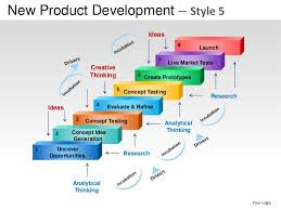 new product development strategy style powerpoint presentation temp