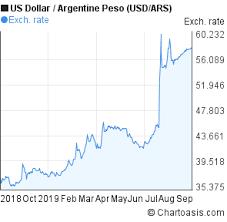 Dollar To Argentine Peso Chart Usd Ars 1 Year Chart Chartoasis Com